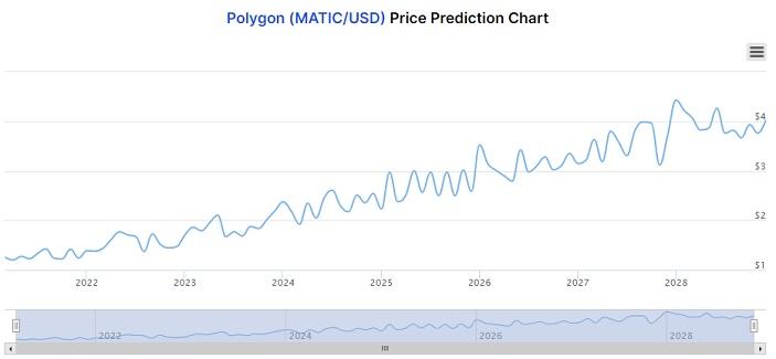 MATIC price prediction chart