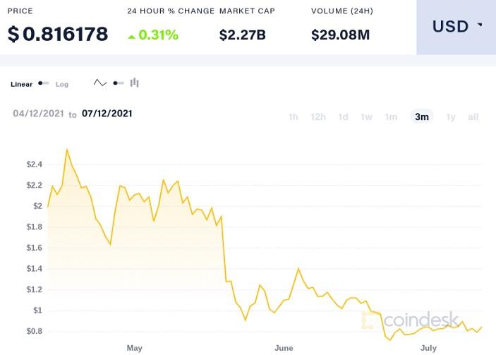 MIOTA/USD correction chart