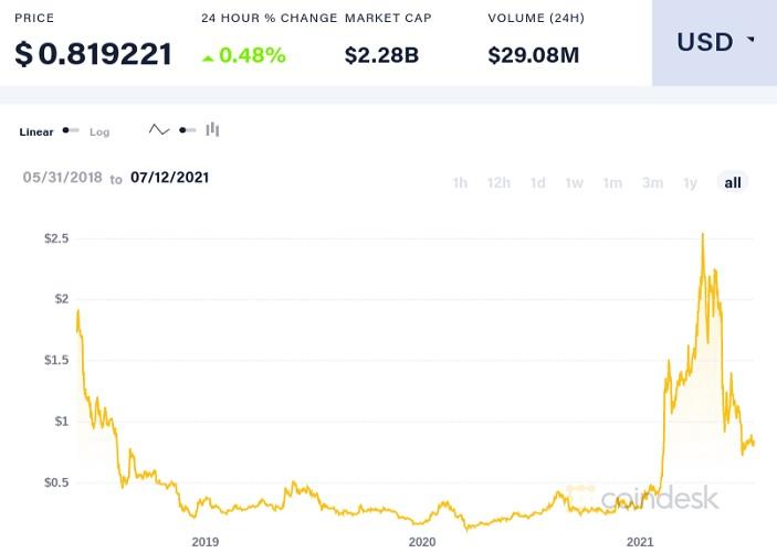MIOTA/USD trading chart