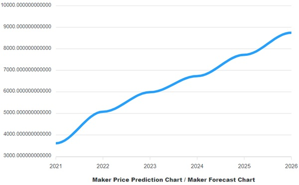 Maker long term prediction chart