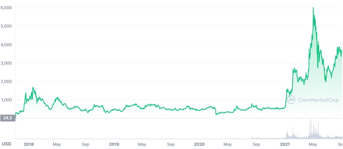 Maker price chart