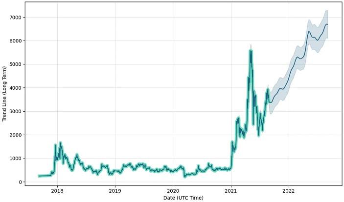 Maker short term prediction chart