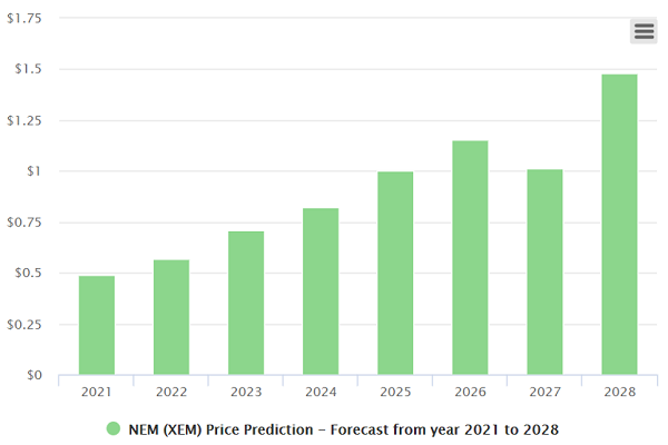 nem price prediction chart