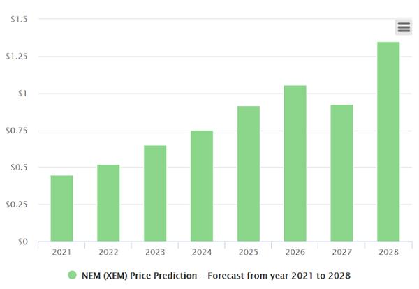NEM price long term prediction chart