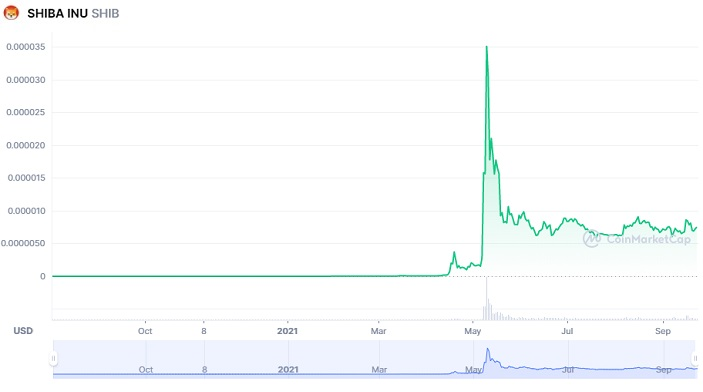 shiba inu price chart