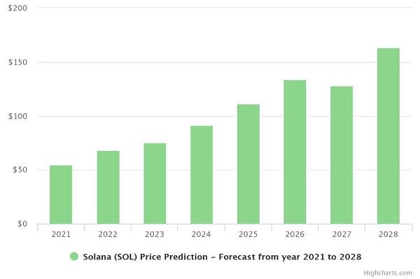 Solana price prediction chart