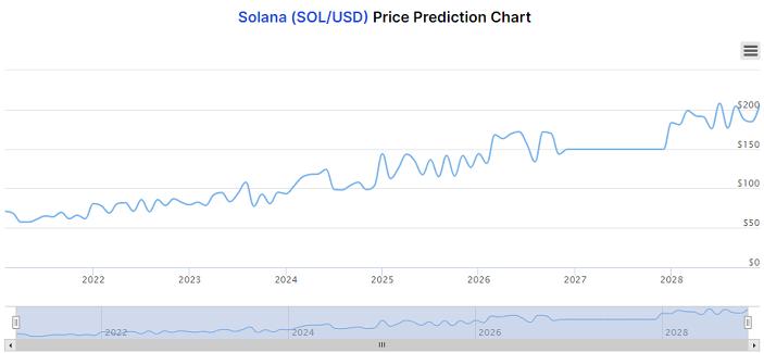 solana long term prediction