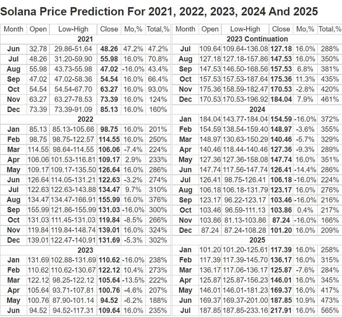 Solana price prediction table