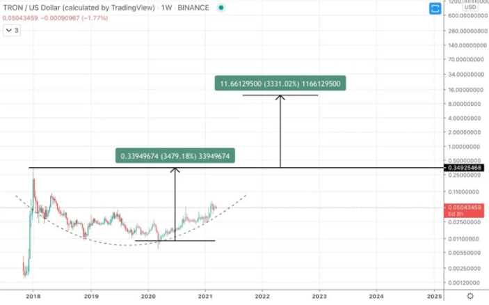 vai var tirgot bitcoin pret trx ieguldiet kriptogrāfijas nākotnē