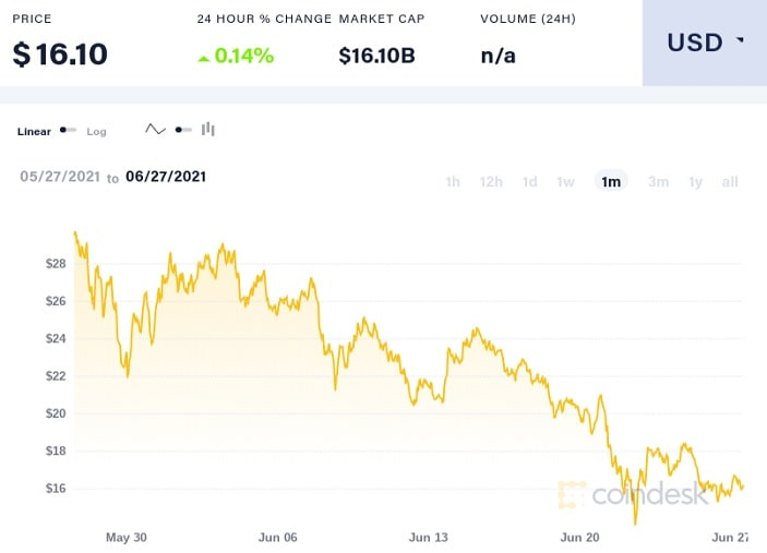 uni/usd trading chart