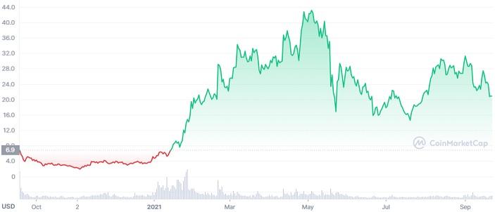 Uniswap price chart