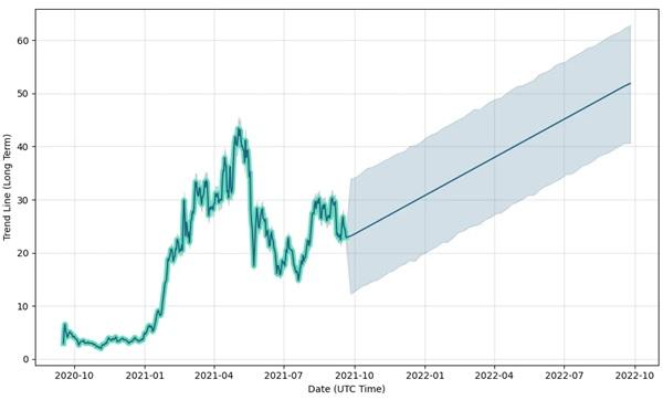 Uniswap price prediction chart