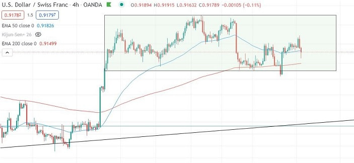 usd/chf four-hour chart