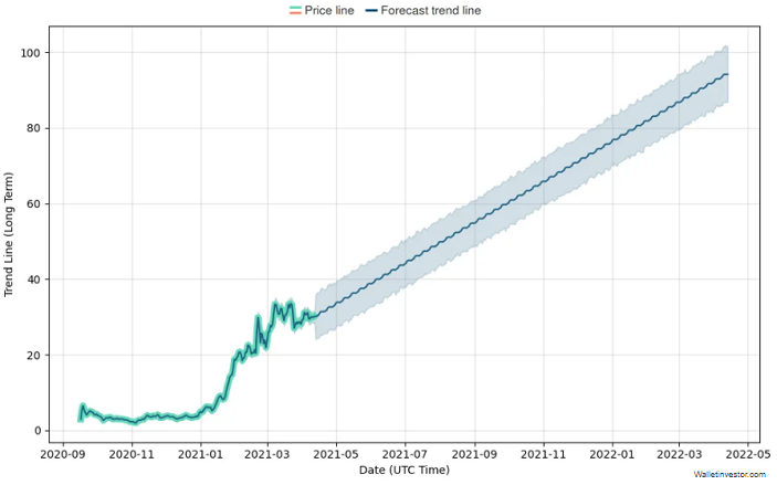 Uniswap price 2021 prediction chart