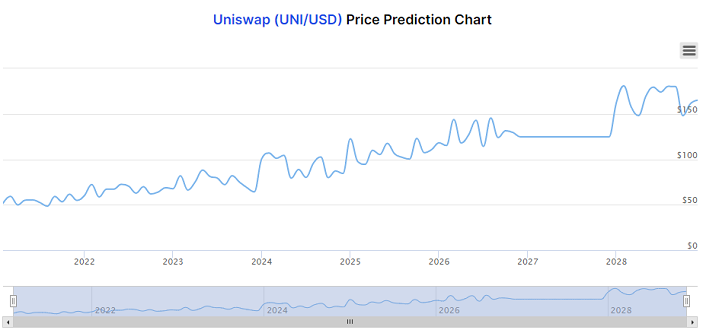 Uniswap price long term prediction chart