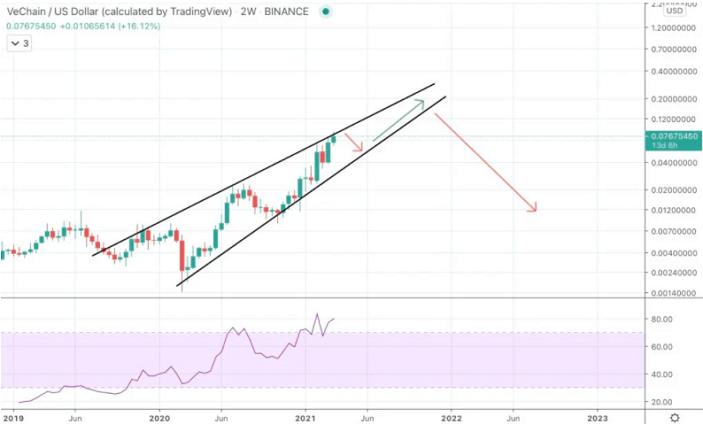Vechain price prediction chart