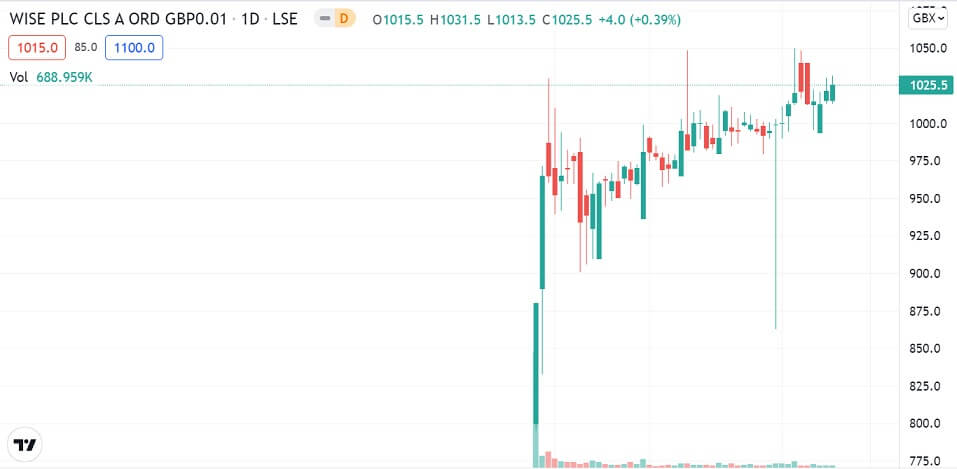 Wise daily chart