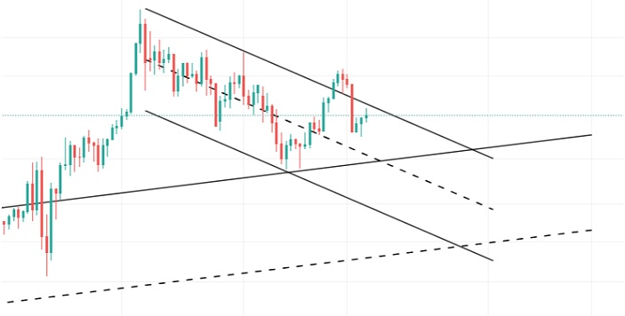 xau/usd price prediction chart