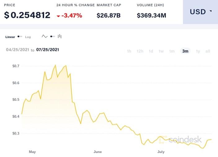 xlm/usd price chart