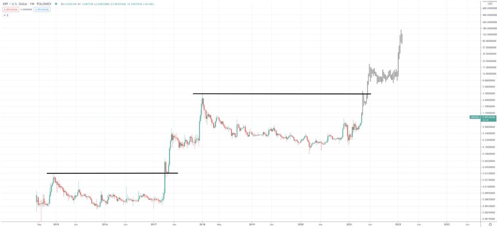 xrp/usd price prediction 2022