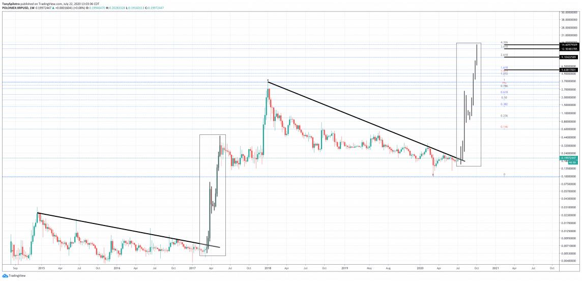 xrp/usd price prediction chart