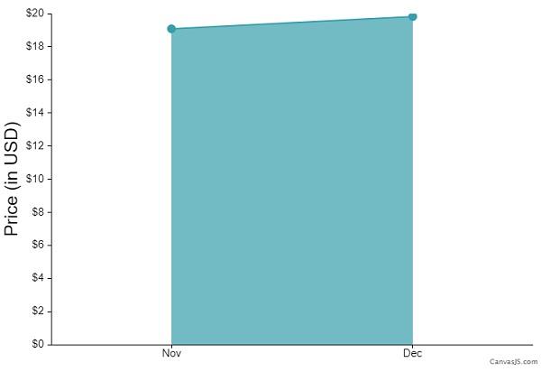 Tezos price prediction chart