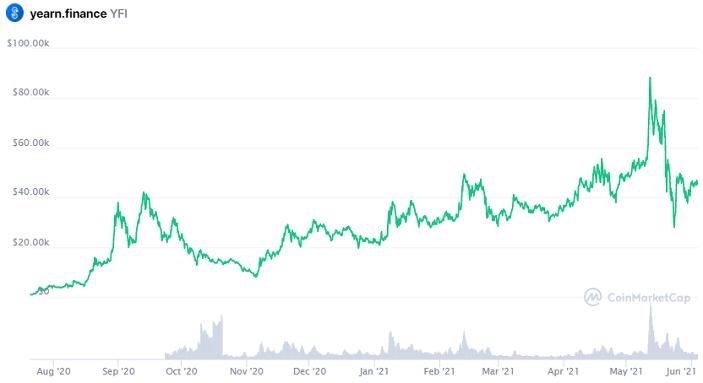 YFI price chart
