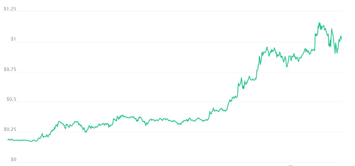 Cardano Graph