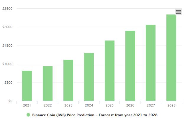 binance coin price long-term prediction chart