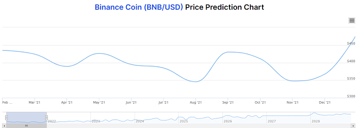 binance coin price prediction chart