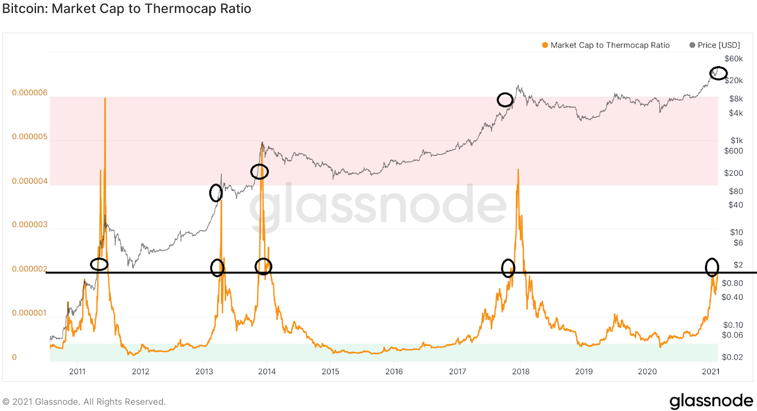 bitcoin market cap chart