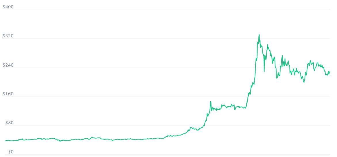 Binance Coin Graph