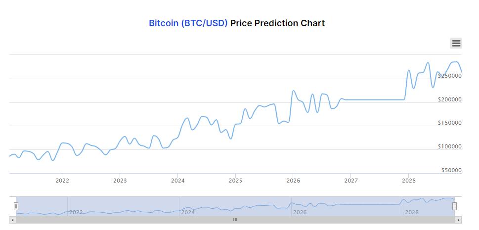 BTC Prediction