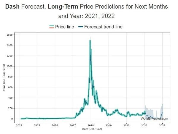 dash price chart 2021-2022