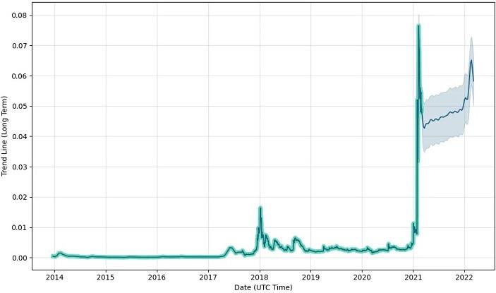 dogecoin price prediction chart