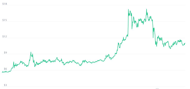 Ethereum Classic Graph