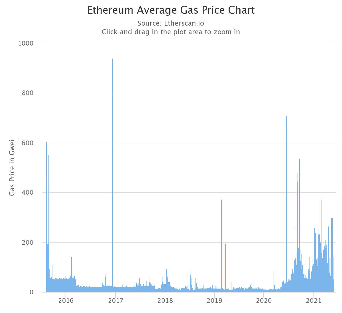 ETH Average Gas Price