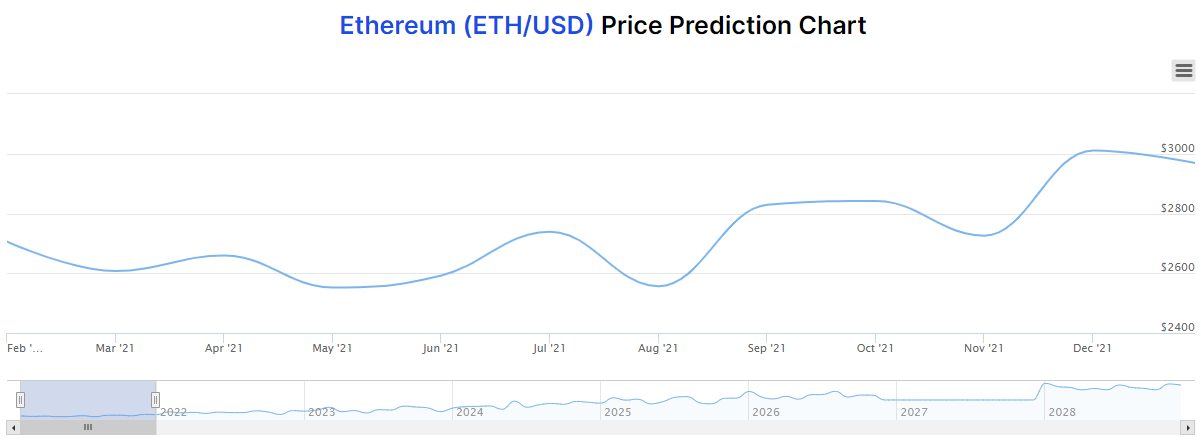 ethereum price prediction chart