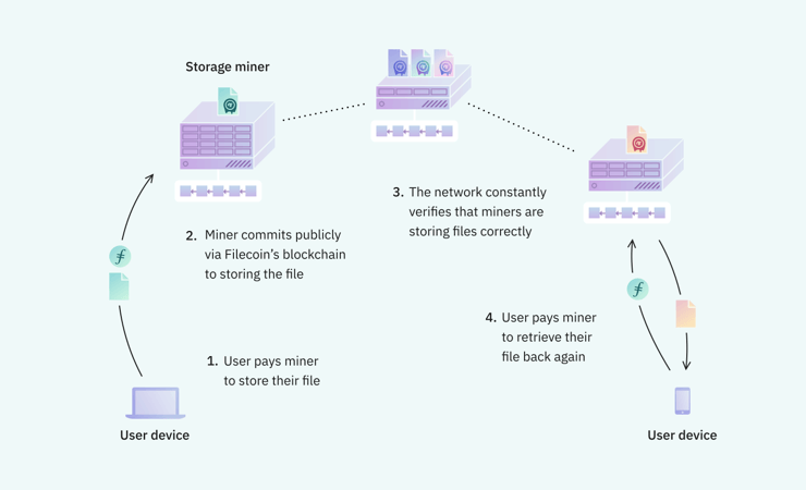 How Filecoin Works