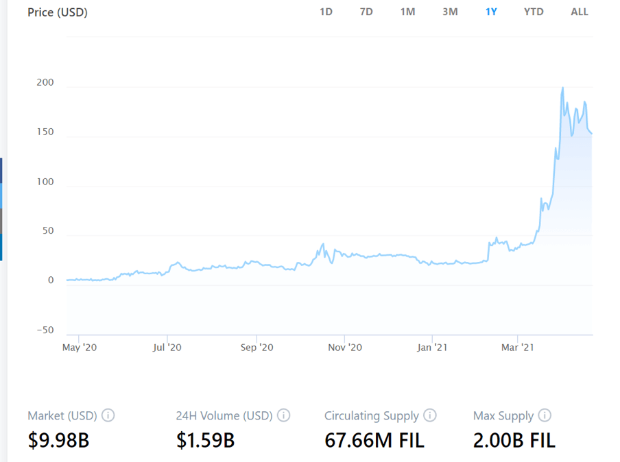 Filecoin Price History