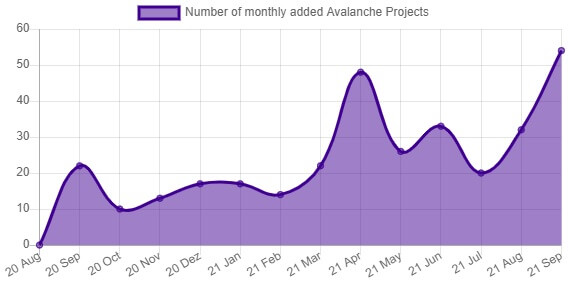 Avalanche projects chart