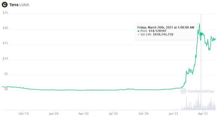 terra luna price chart