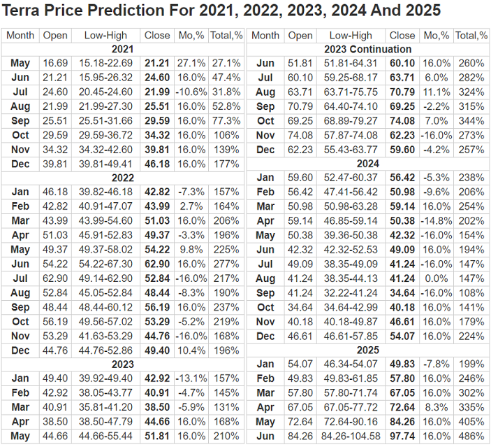 terra luna price predictions