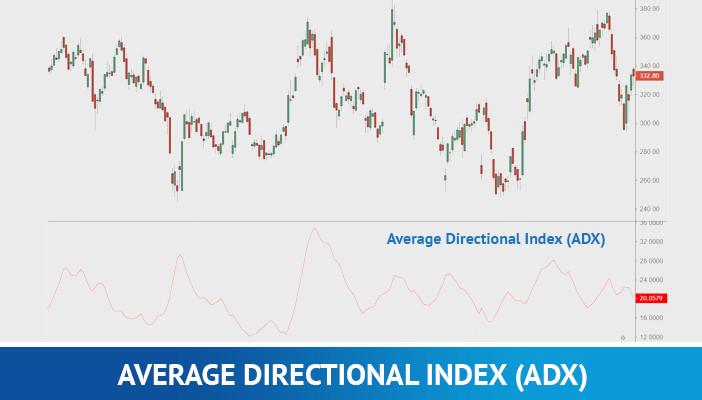 average directional index, technical indicators