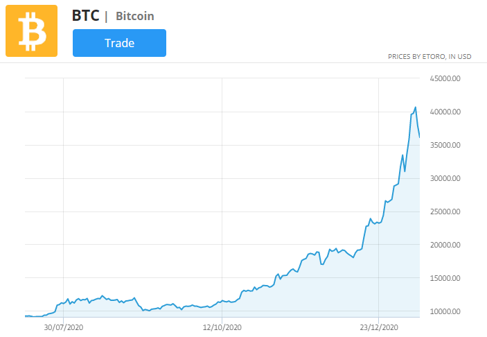 bitcoin price chart, best markets to trade