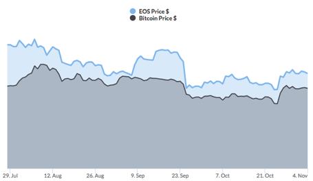 Bitcoin and EOS Price Correlation chart