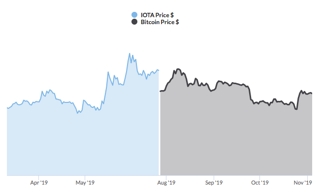 bitcoin iota correlation graph