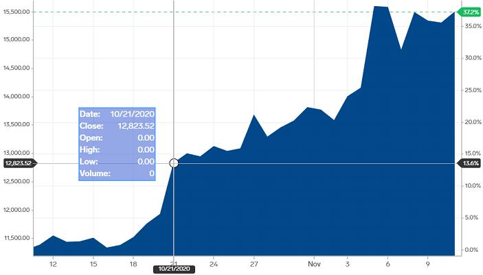 Bitcoin price curve