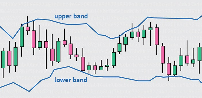 bollinger bands, crypto trading strategies