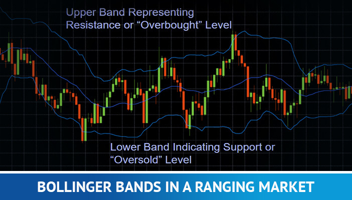 Bollinger bands in a ranging market, forex trading